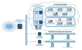 server  application  amp  web hosting in md  va  dc  ny  amp  pa    shipshape it server  application  amp  web hosting diagram