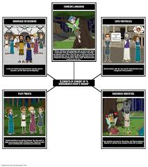 a midsummer night s dream characters summary lesson plans shakespearean genre comedy midsummer night s dream