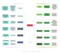 how to improve your career progression as careers our example mind map to see how it s done
