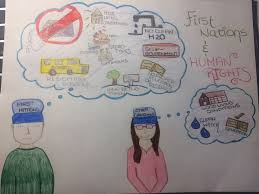 first nations and human rights essay me description