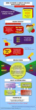 how to write a good application essay introduction how to write a great college application essay infographic how to write a college entrance essay