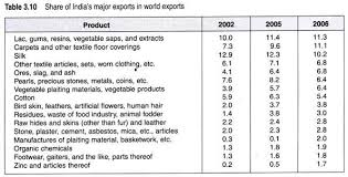 essay on india    s foreign tradeindia    s share in world exports in ores  slag  and ash increased remarkably from   per cent in to   per cent in