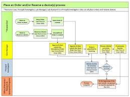 workflow diagrams    cores    university of notre dameresource user workflow