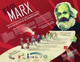 karl marx infographic by arbrenoir on karl marx infographic by arbrenoir karl marx infographic by arbrenoir