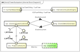 astah sysml tutorial   astah netinternal block diagram
