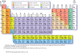 periodic table  introduction periodic table of the elements