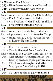 diary of anne frank timeline homeschool timeline diary of anne frank timeline poster product from createdforlearning on but its not the van pels it s the vandaans and not mr pfeffer it s mr dussel