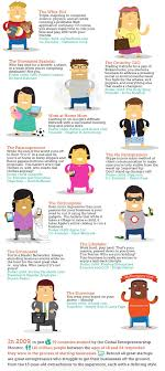 types of entrepreneurs today university abroad s3 entmy cdn wpgreathost com wp content uploads 2012 10 infographic which type of startup founder are you jpg