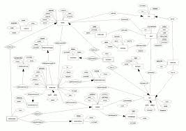 sql diagram sxd   generate openoffice org compatible er diagrams    cleaned er diagram