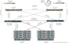 ucs wiring diagram furthermore cisco uc architecture diagram as    cisco ucs diagram in addition plastic id card printer as well  pin led circuit diagram