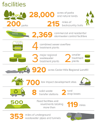 environmental careers in king county king county what we do king county by the numbers facilities infographic green jobs