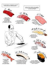 Franckie Alarcon: Sketching <b>Sushi</b> / Pen Magazine International