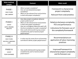 applying mixed methods for researching project management in table 25 1 overview of the research