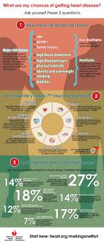 best images about heart disease heart health infographic what are my chances of getting a heart disease