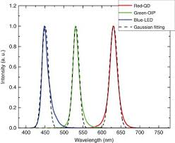 Going beyond the limit of an <b>LCD's</b> color gamut | <b>Light</b>: Science ...