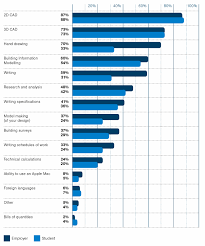 bim riba survey reveals growing importance of bim to architects employers value graduates bim abilities more than the students themselves 77% of employers rate these skills as satisfactory or good compared to 51% of