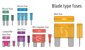 ford f150 fuse box diagram ford trucks types of blade fuses