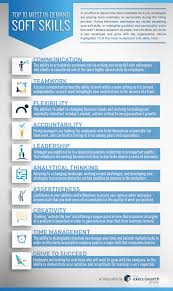 infographic top most in demand soft skills execu search to adapt to the role and acquire the necessary skills as a result be sure to reference the infographic below when preparing for your next interview