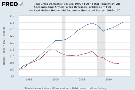 file us gdp per capita vs median household income png 16 38 21 2014