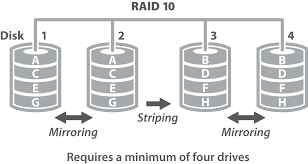 disk raid and iops   the cloud calculatordiagram
