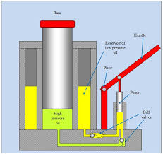 triple physics topic i have left the release valve out of this diagram for the sake of clarity  there is a channel that runs between the high pressure side and the low pressure