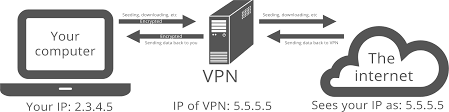 what is a vpn  find out here   seedbox guidehow a vpn works