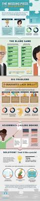 career skills atomic learning s higher education blog infographic the missing piece to the skills gap puzzle