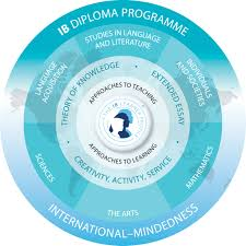ib diploma programme notre dame academy the diploma programme dp is for students aged 16 19 grades 11 and 12 this programme is designed to prepare students to succeed in higher education and
