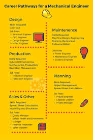 best images about career path infographics career path for mechanical engineer