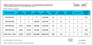 electromechanical w l l hse statistics annual comparison report