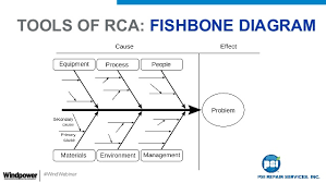 root cause analysis  understand why electronic  s fail in your win     rca  fishbone diagram