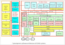 images of software architecture diagrams   diagramssoftware architecture diagram with carryme co