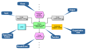event driven process chain   wikipediaelements of an event driven process chain edit