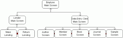designing look  gui the uml state diagram for high level screen flow in the employee interface