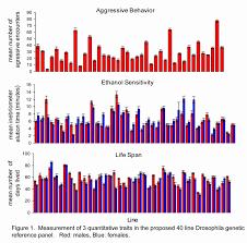 drosophila genetic reference panel bcm hgsc measurements of drosophila quantitative traits