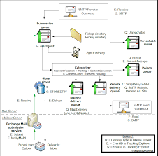 exchange anywhere  exchange server mail flow diagramsht components