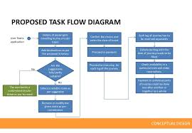 circular ticket booking application conceptscurrent task flow diagram conceptual design