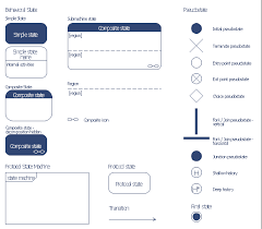 state diagram example   online store   uml state machine diagram    uml state machine diagram symbols  transition  terminate pseudostate  submachine state  composite state