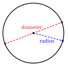 Image result for diameter.of a circle