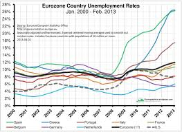 blogging through the wreckage an economic historian tries to get eurozone country unemployment rates