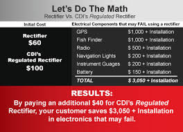 Avoid over-voltage issues with CDI's Regulated <b>Rectifiers</b>