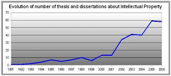 Searching the web you can find a lot of agencies offering thesis writing service