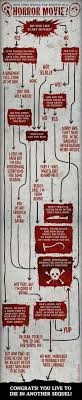 images about horror infographics power tools how not to die in a horror movie infographic