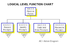 functional decomposition   sam ashok