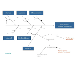 cause and effect diagram  fishbone  ishikawa diagram    cause and effect diagram  fishbone diagram  ishikawa diagramcause and effect diagram  fishbone diagram
