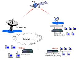 discovery global satellite link service solutions broadcasting    network diagram
