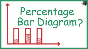 what is a percentage bar diagram    youtubewhat is a percentage bar diagram