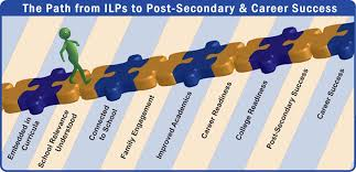 "Person walking on a puzzle piece ""The Path from ILPs to Post-Secondary & Career Success"""