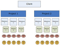 project hierarchy   project management diagram   intervalsclients