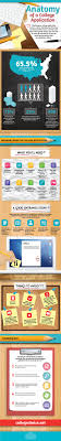 ideas about college application essay on pinterest  college  here is a great infographic from our friends at college choice check out the infographic
